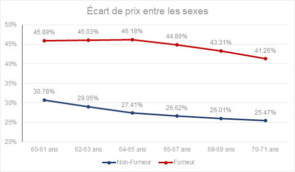 ECART DE PRIX ENTRE LES SEXES
