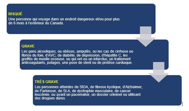 Pour mieux illustrer les grandes catégories de risque, voici les 3 niveaux