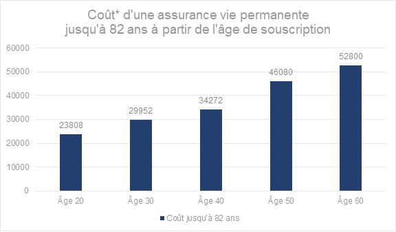 Coût* d'une assurance vie permanente jusqu'à 82 ans à partir de l'âge de souscription